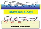 avantages (points du pression) d'un matelas à eau Atlantis